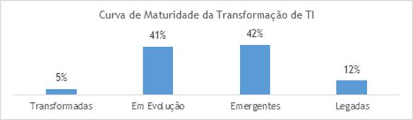 Dell_curva_de _maturidade